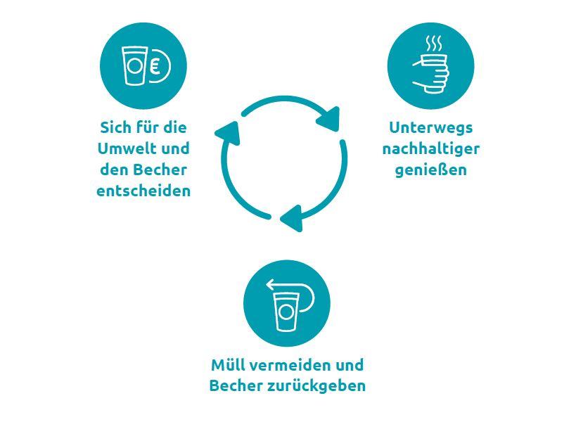 Grafik Nutzung Pfandbecher: 1. Sich für die Umwelt und den Becher entscheiden. 2. Unterwegs nachhaltiger genießen. 3. Müll vermeiden und Becher zurückgeben.